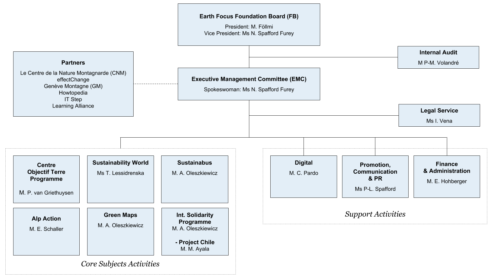 Structure & Members - Earth Focus Foundation